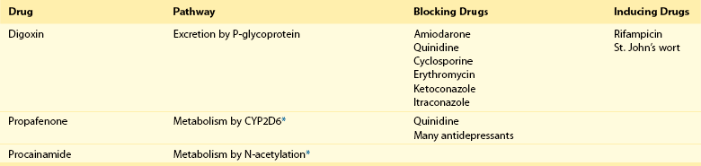 Standard Antiarrhythmic Drugs | Thoracic Key
