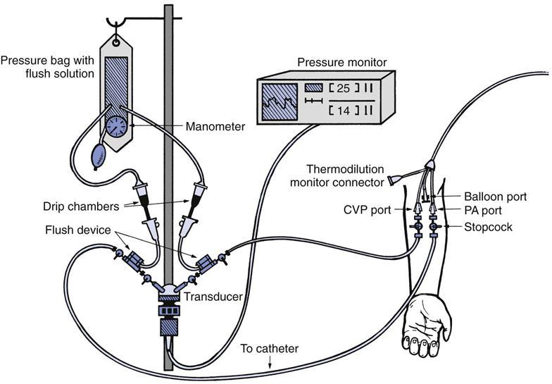 Swan Ganz Catheter Measurements