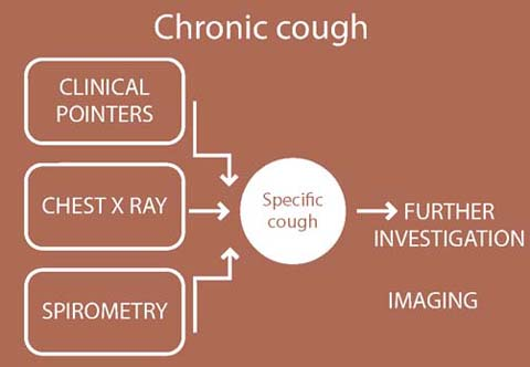 """a Child with a """"Cough"""": A Pragmatic Approach 