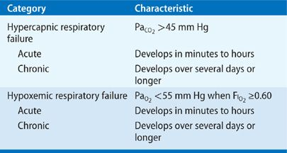 respiratory failure: an overview | thoracic key, Skeleton
