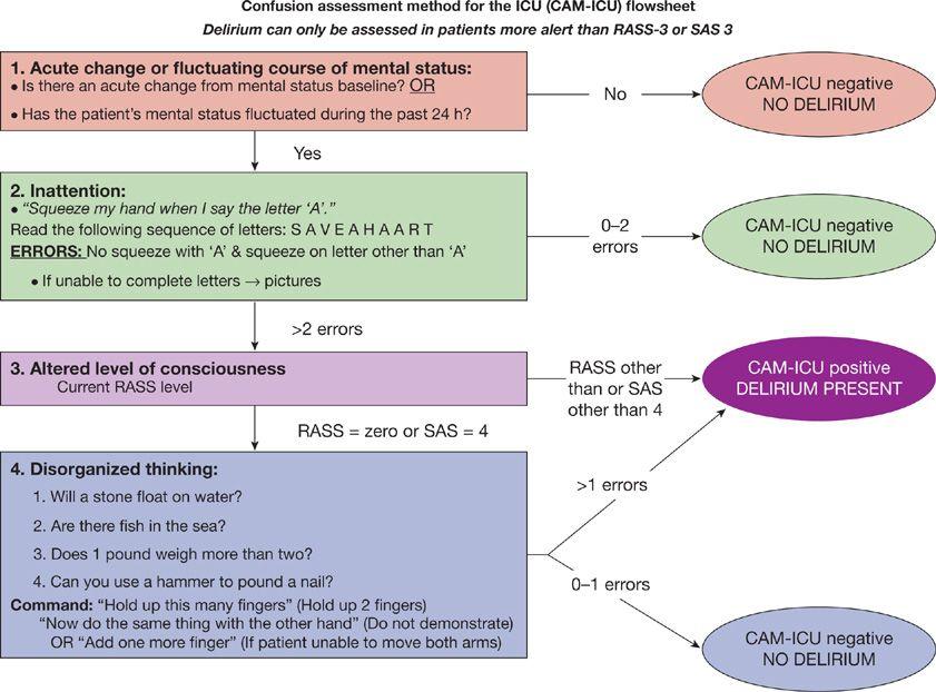 assessment methods 3